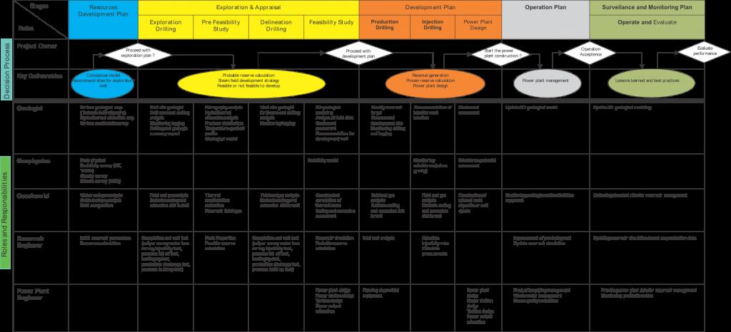Project Roadmap and Organizational Capabilities